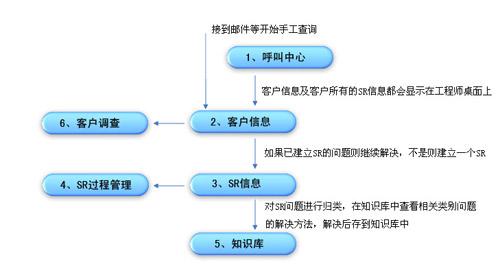 (系统流程图)